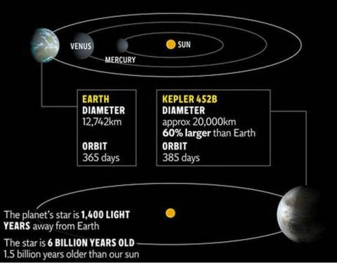 Kepler is Earth's 'older cousin', and is slightly warmer and larger than our own planet